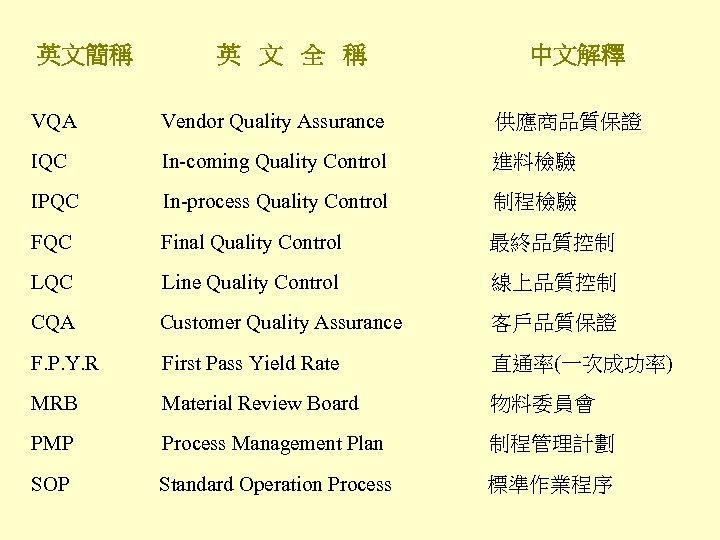英文簡稱 英 文 全 稱 中文解釋 VQA Vendor Quality Assurance 供應商品質保證 IQC In-coming Quality