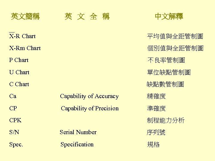 英文簡稱 英 文 全 稱 中文解釋 X-R Chart 平均值與全距管制圖 X-Rm Chart 個別值與全距管制圖 P Chart