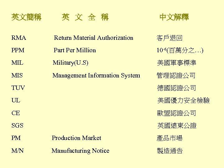 英文簡稱 英 文 全 稱 中文解釋 RMA Return Material Authorization 客戶退回   PPM Part