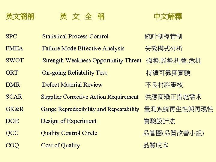 英文簡稱 英 文 全 稱 中文解釋 SPC Statistical Process Control 統計制程管制 FMEA Failure Mode