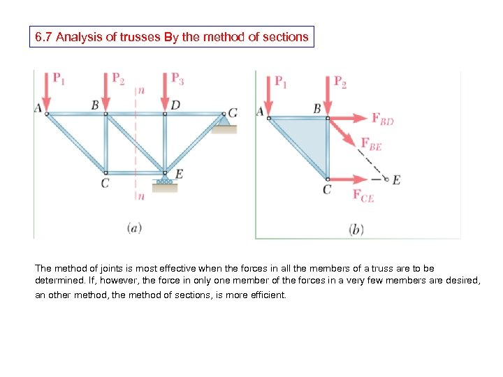 6. 7 Analysis of trusses By the method of sections The method of joints