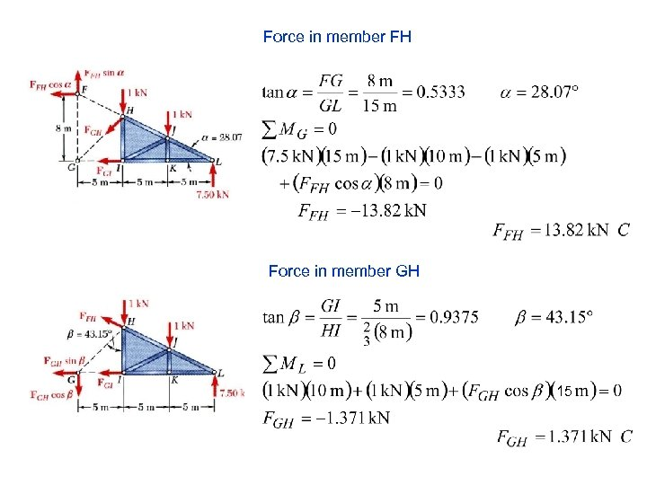 Force in member FH Force in member GH 15