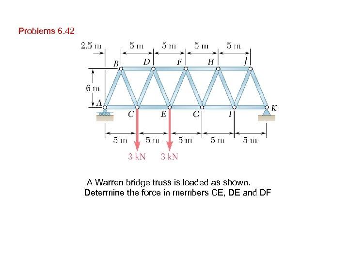 Problems 6. 42 A Warren bridge truss is loaded as shown. Determine the force