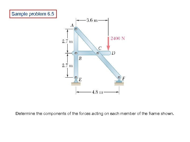 Sample problem 6. 5 Determine the components of the forces acting on each member
