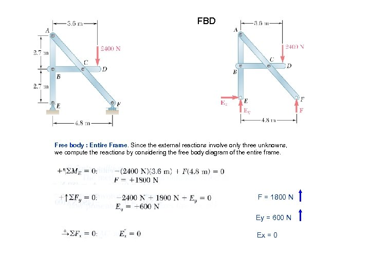 FBD Free body : Entire Frame. Since the external reactions involve only three unknowns,
