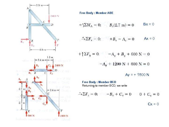 Free Body : Member ABE Bx = 0 Ay = + 1800 N Free