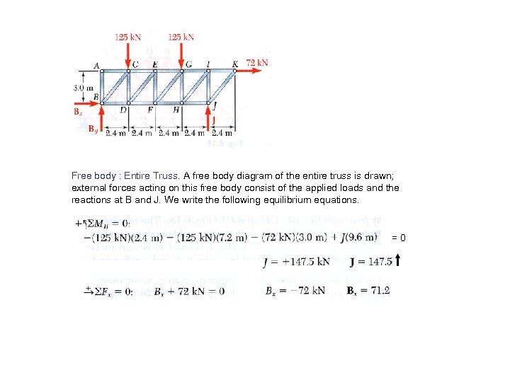 Free body : Entire Truss. A free body diagram of the entire truss is