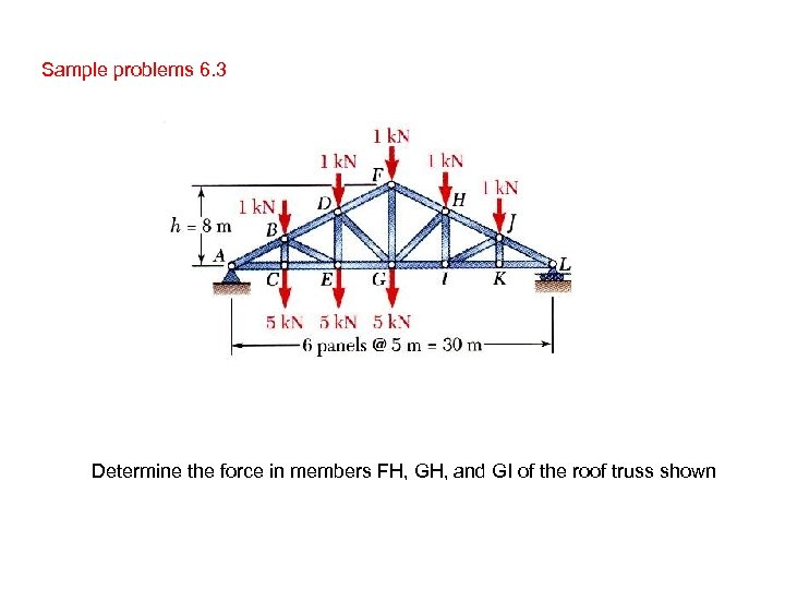 Sample problems 6. 3 Determine the force in members FH, GH, and GI of