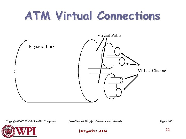 ATM Virtual Connections Virtual Paths Physical Link Virtual Channels Copyright © 2000 The Mc.