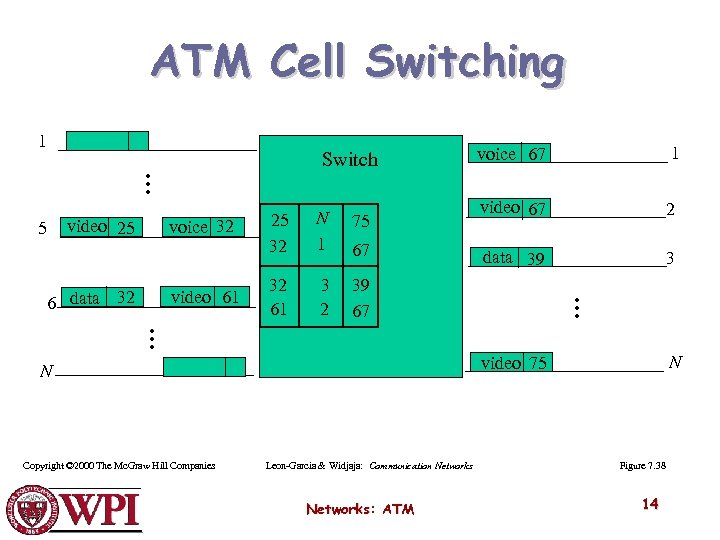 ATM Cell Switching 1 voice 67 1 video 67 2 data 39 3 …
