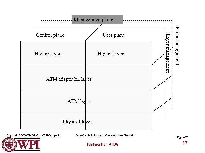 Management plane Higher layers Plane management User plane Layer management Control plane ATM adaptation