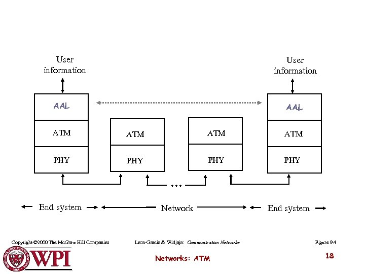 User information AAL ATM ATM PHY PHY … End system Copyright © 2000 The
