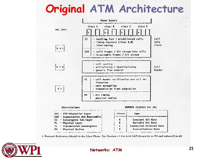 Original ATM Architecture Networks: ATM 21