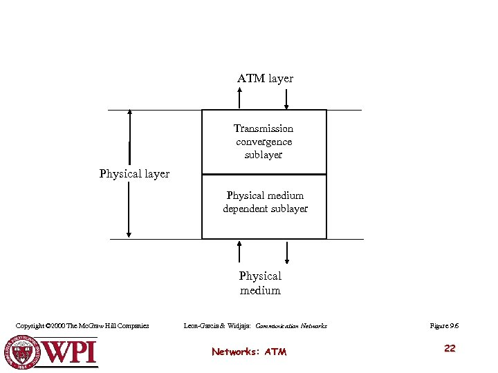 ATM layer Transmission convergence sublayer Physical medium dependent sublayer Physical medium Copyright © 2000