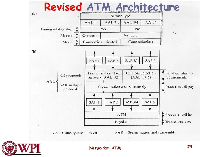 Revised ATM Architecture Networks: ATM 24