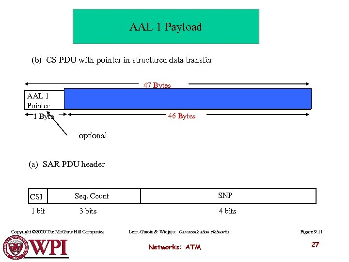AAL 1 Payload (b) CS PDU with pointer in structured data transfer 47 Bytes