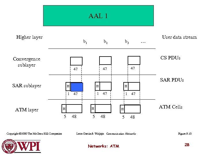 AAL 1 Higher layer b 1 b 2 … b 3 User data stream