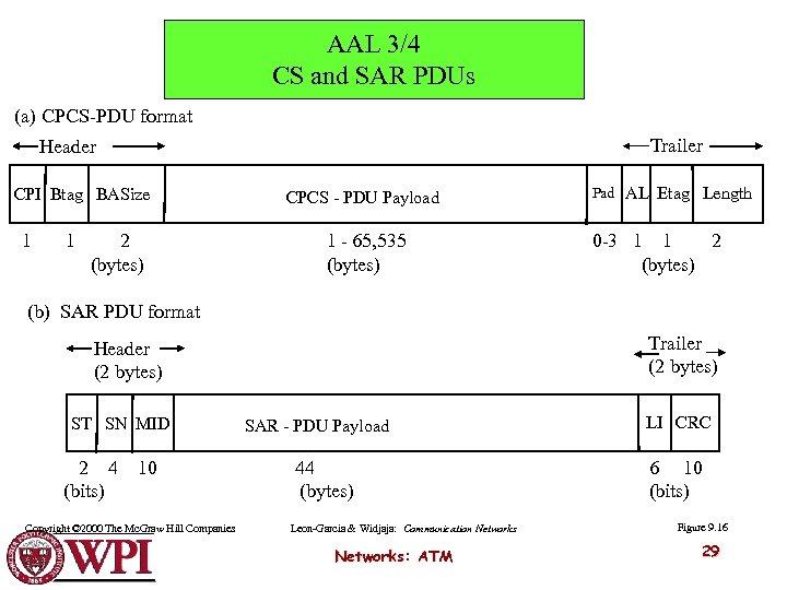 AAL 3/4 CS and SAR PDUs (a) CPCS-PDU format Trailer Header CPI Btag BASize