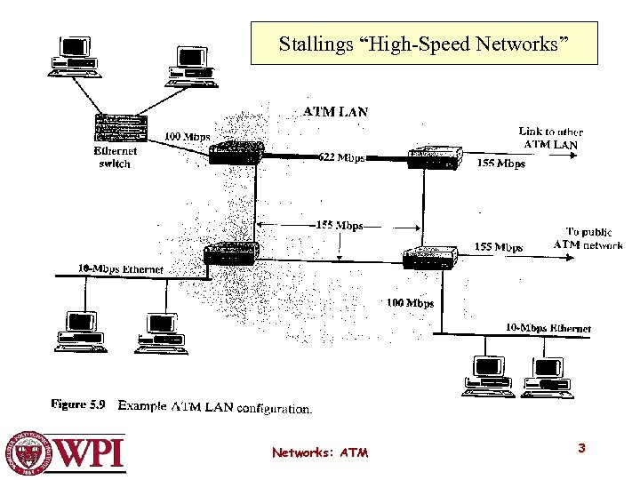 """Stallings """"High-Speed Networks"""" Networks: ATM 3"""