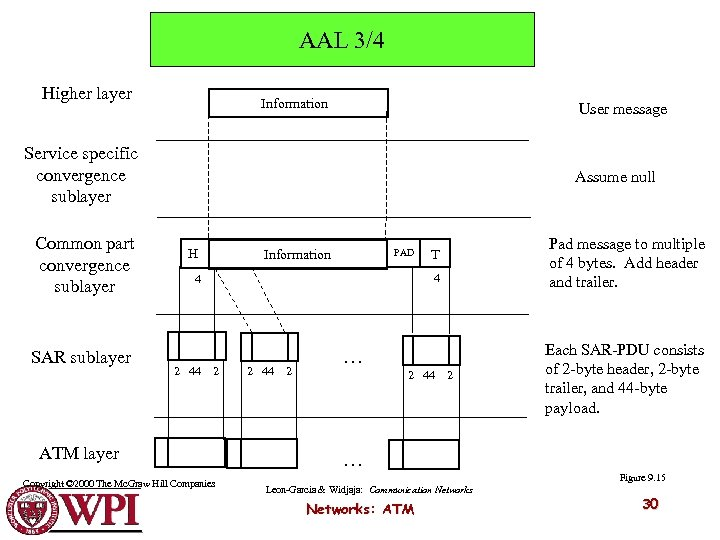 AAL 3/4 Higher layer Information User message Service specific convergence sublayer Common part convergence