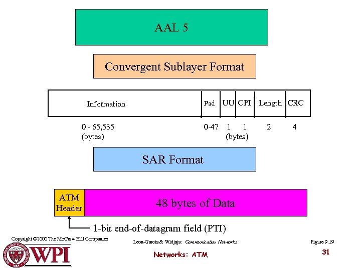AAL 5 Convergent Sublayer Format Pad 0 - 65, 535 (bytes) UU CPI 0