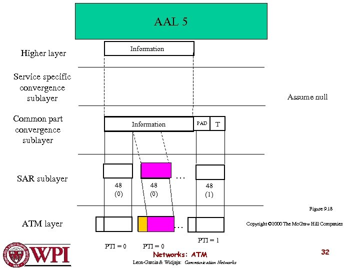 AAL 5 Information Higher layer Service specific convergence sublayer Assume null Common part convergence