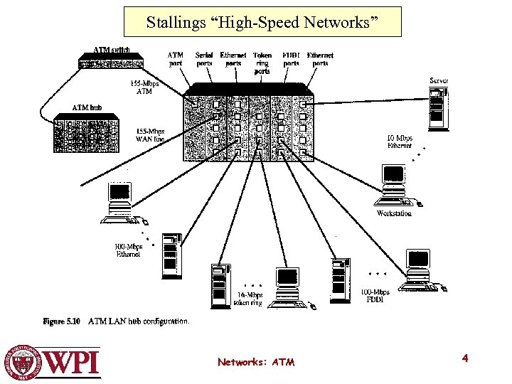 """Stallings """"High-Speed Networks"""" Networks: ATM 4"""