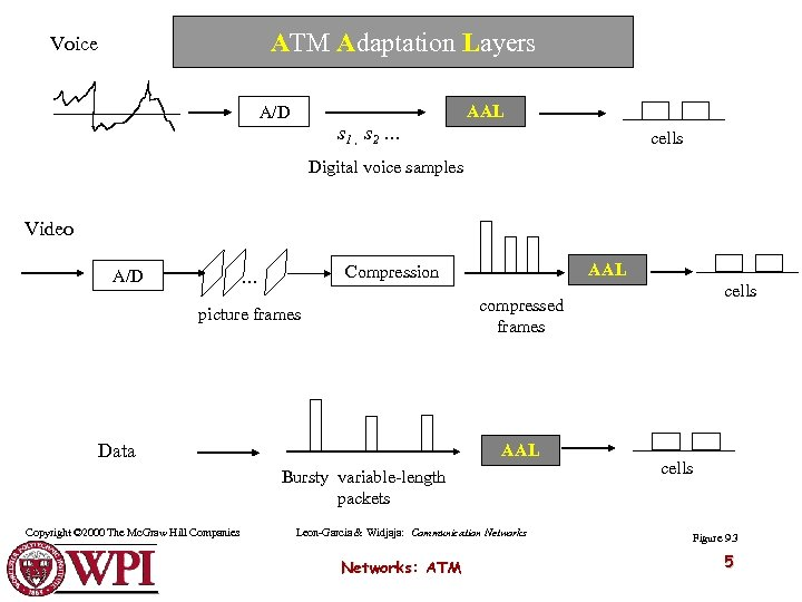 ATM Adaptation Layers Voice AAL A/D s 1 , s 2 … cells Digital