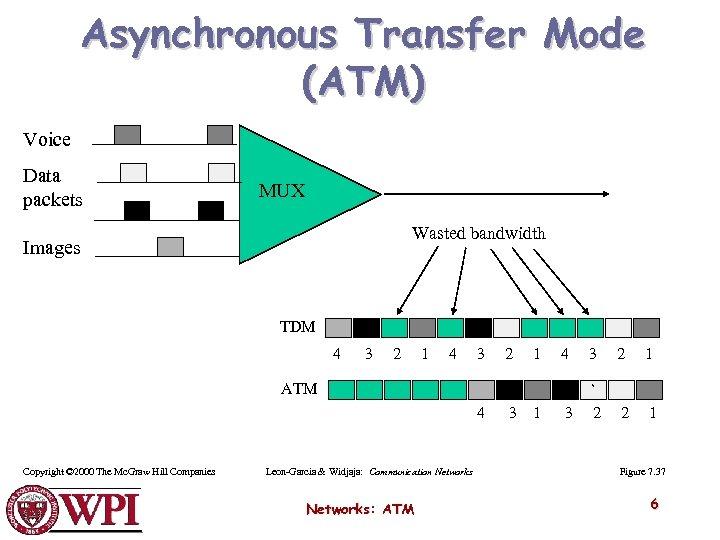 Asynchronous Transfer Mode (ATM) Voice Data packets MUX Wasted bandwidth Images TDM 4 3