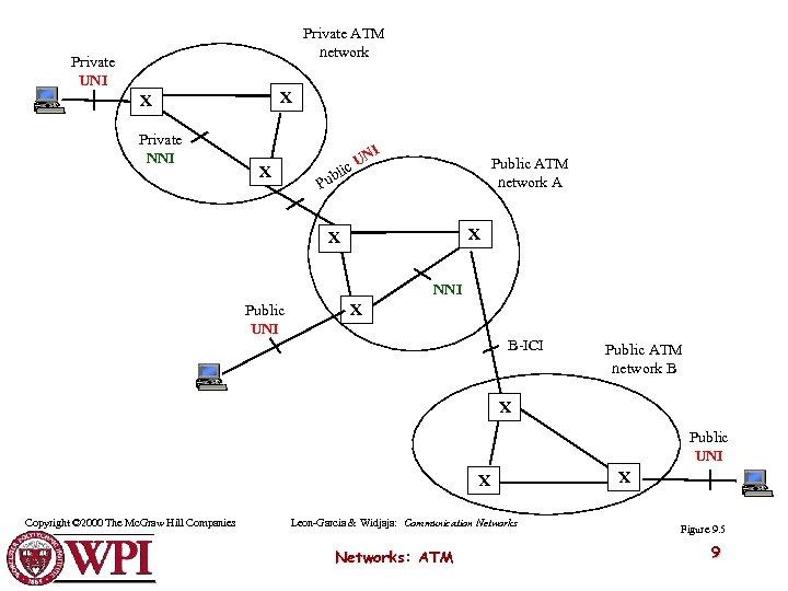 Private ATM network Private UNI X X Private NNI I X N c. U