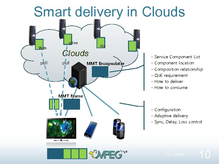 Smart delivery in Clouds video Web pull file Clouds pull MMT Encapsulator - Service