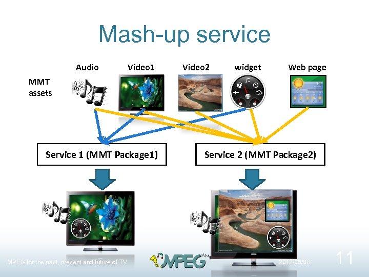 Mash-up service Audio Video 1 Video 2 widget Web page MMT assets Service 1