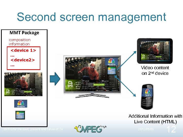 Second screen management MMT Package composition information <device 1> … <device 2> … Video