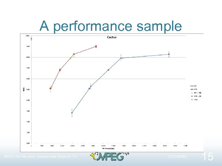 A performance sample MPEG for the past, present and future of TV 2012/05/08 15