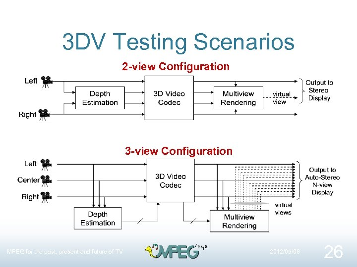 3 DV Testing Scenarios 2 -view Configuration 3 -view Configuration MPEG for the past,