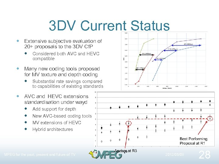 3 DV Current Status Extensive subjective evaluation of 20+ proposals to the 3 DV