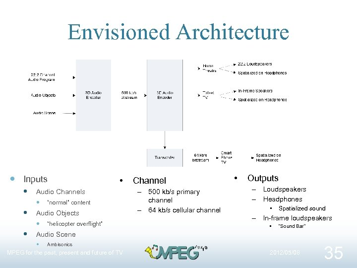"""Envisioned Architecture Inputs Audio Channels """"normal"""" content • Audio Objects """"helicopter overflight"""" Channel –"""