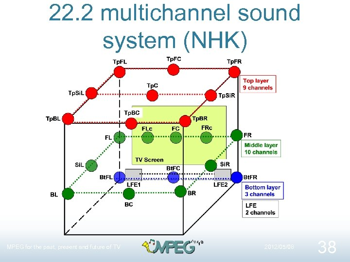 22. 2 multichannel sound system (NHK) MPEG for the past, present and future of