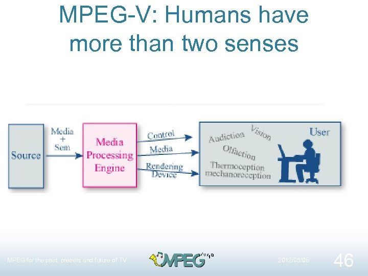 MPEG-V: Humans have more than two senses MPEG for the past, present and future