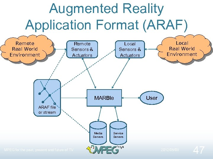 Augmented Reality Application Format (ARAF) Remote Real World Environment Remote Sensors & Actuators Local