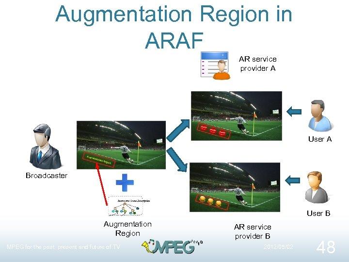 Augmentation Region in ARAF AR service provider A User A Broadcaster User B Augmentation