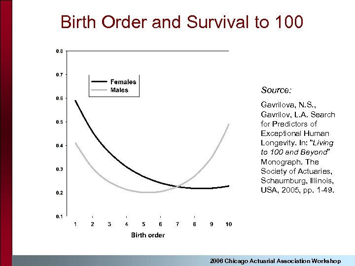 Birth Order and Survival to 100 Source: Gavrilova, N. S. , Gavrilov, L. A.