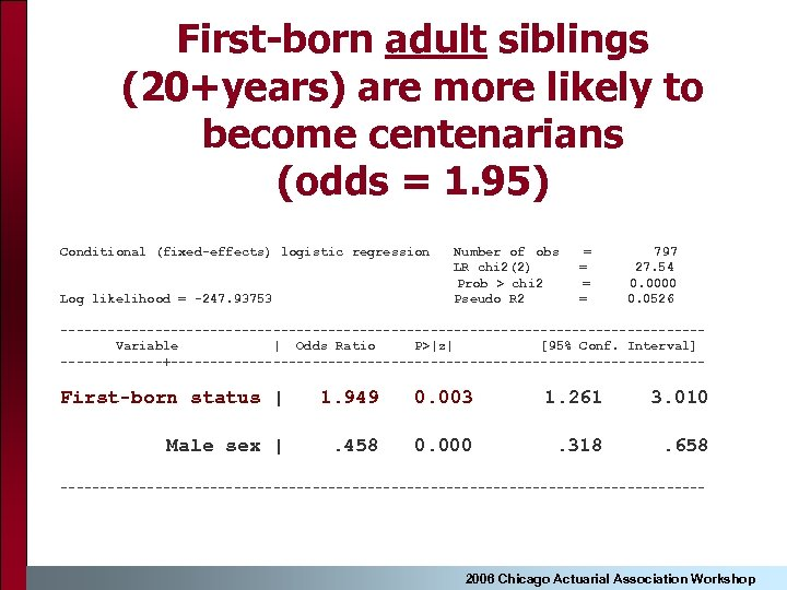 First-born adult siblings (20+years) are more likely to become centenarians (odds = 1. 95)