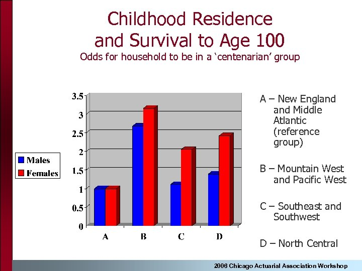 Childhood Residence and Survival to Age 100 Odds for household to be in a