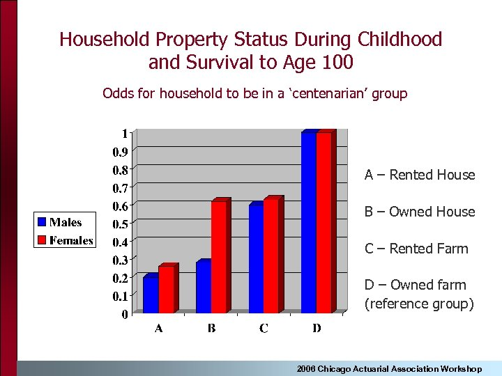 Household Property Status During Childhood and Survival to Age 100 Odds for household to