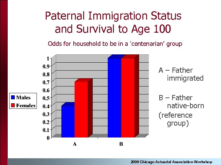 Paternal Immigration Status and Survival to Age 100 Odds for household to be in