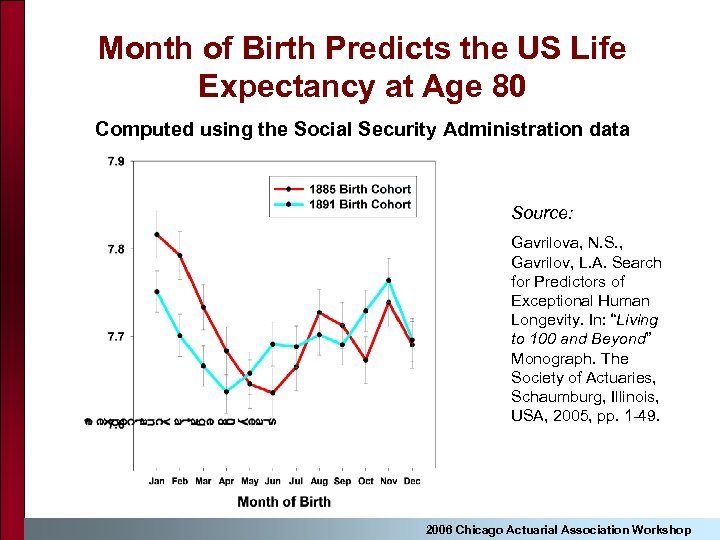 Month of Birth Predicts the US Life Expectancy at Age 80 Computed using the