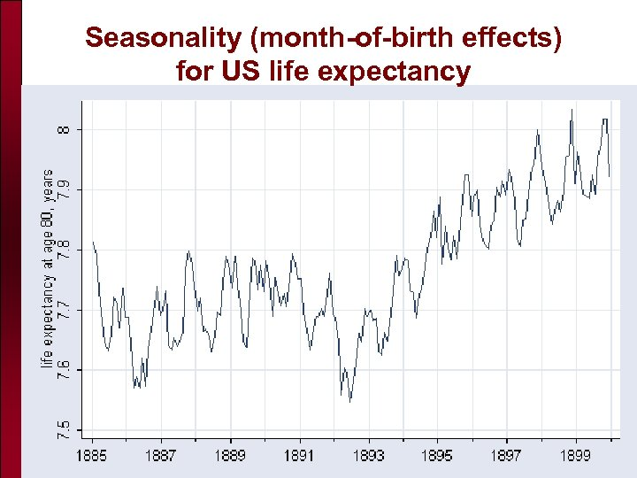 Seasonality (month-of-birth effects) for US life expectancy 2006 Chicago Actuarial Association Workshop