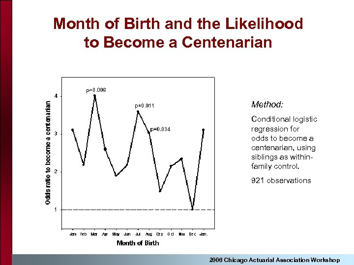 Month of Birth and the Likelihood to Become a Centenarian Method: Conditional logistic regression