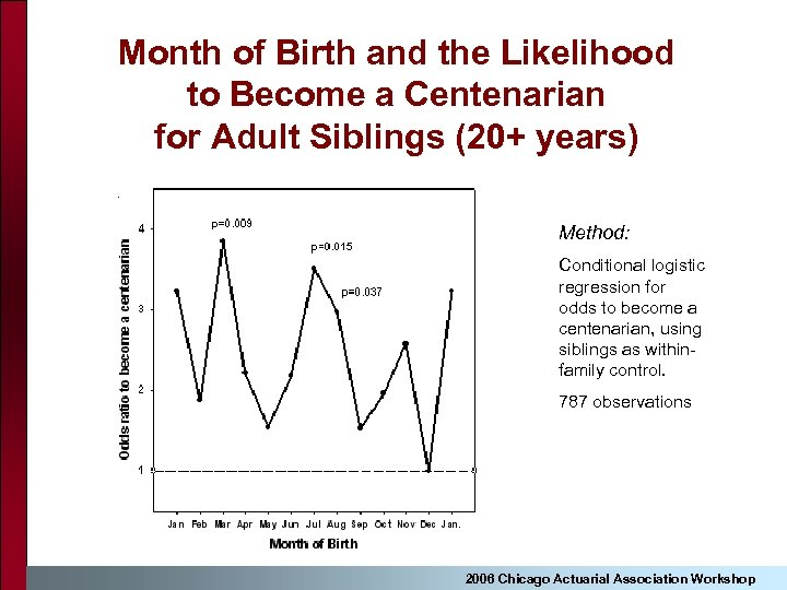 Month of Birth and the Likelihood to Become a Centenarian for Adult Siblings (20+